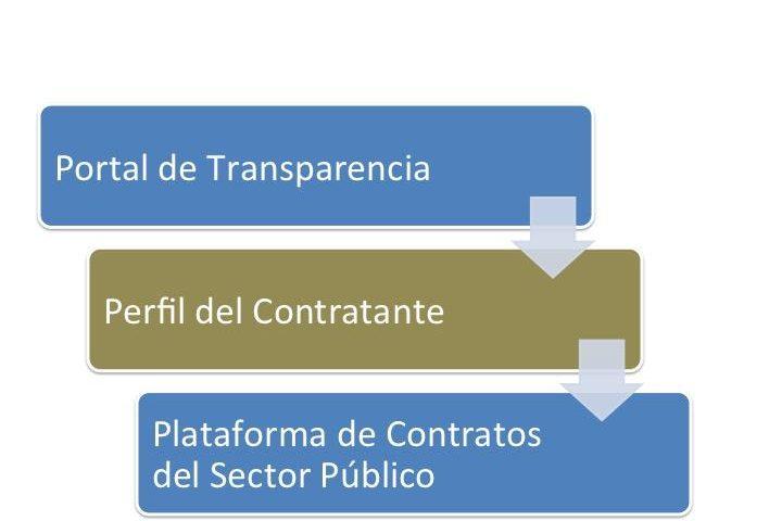 Medios de publicidad en la Ley de Contratos del Sector Público